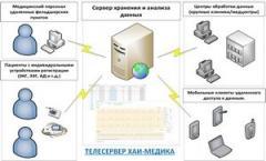 Телемедицинская система ТЕЛЕКОМ