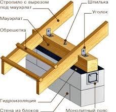 Mauerlat wooden in Kiev