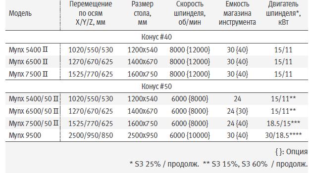 mynx_7500_ii_mynx_750050_ii_vertikalnyj_frezernyj