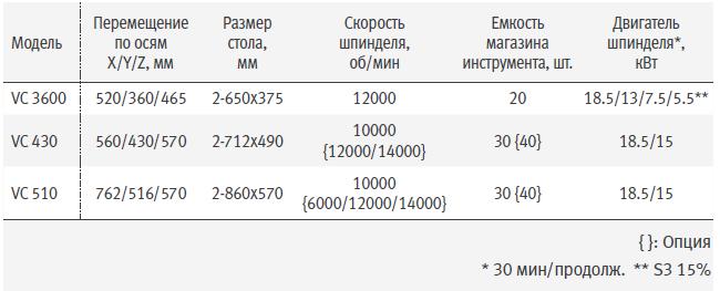 vc_430_vertikalnyj_frezernyj_obrabatyvayushchij