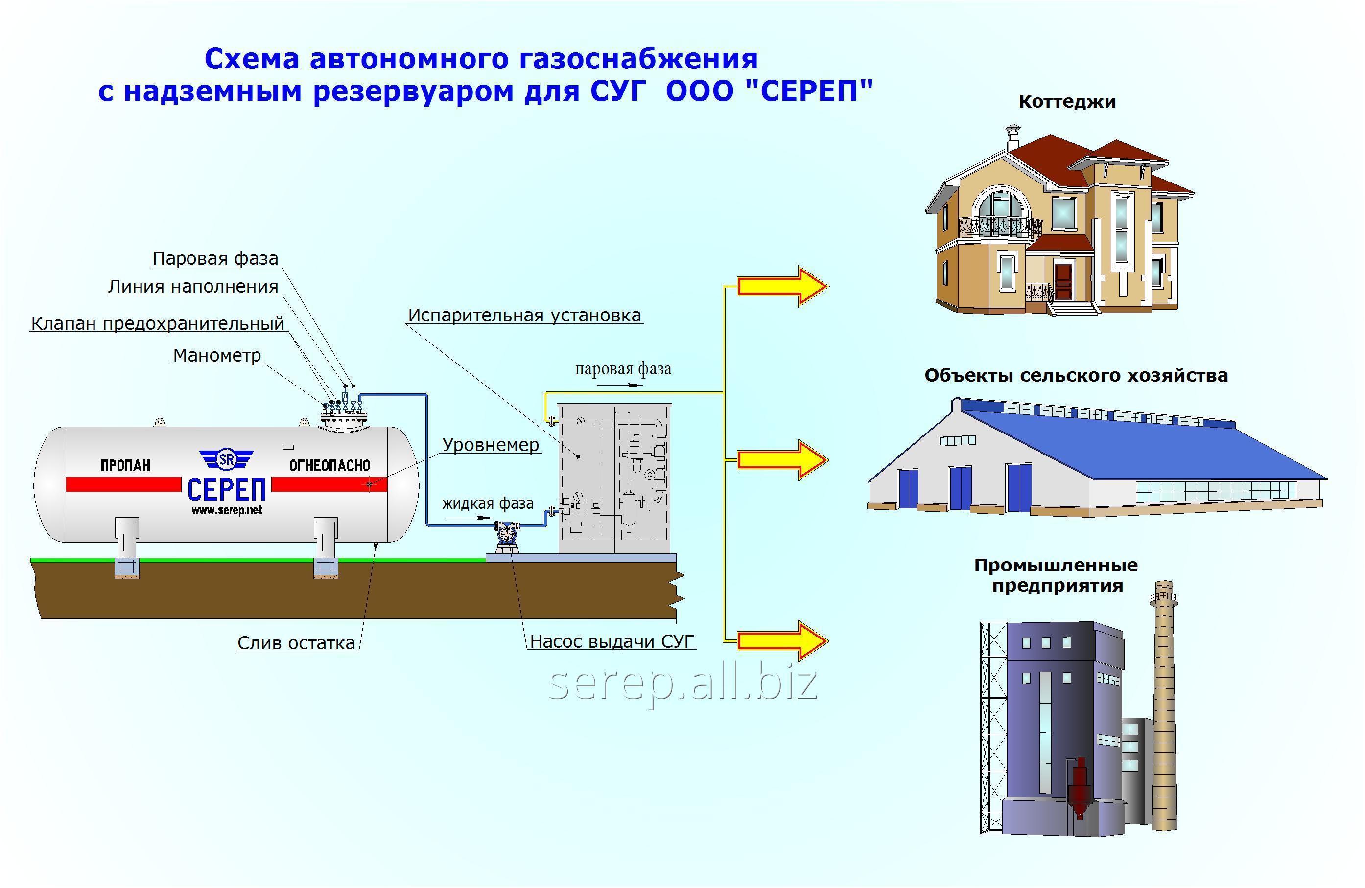 sistema_avtonomnogo_gazosnabzheniya_oborudovanie