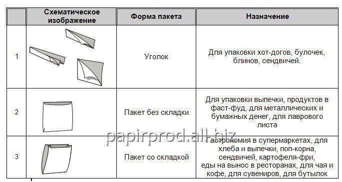 bumazhnye_ugolki_dlya_produktov_pitaniya