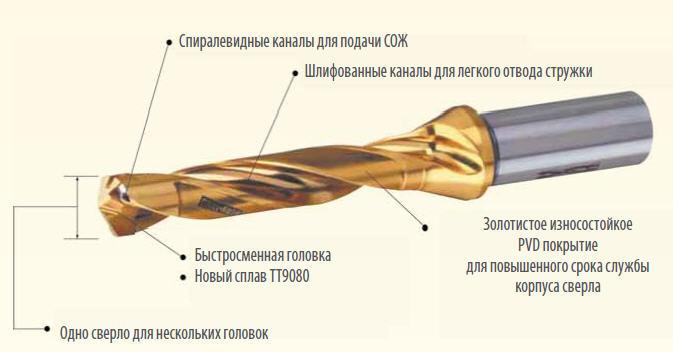 sverla_drillrush_s_mehanicheskim_krepleniem_bystrosmennyh_tverdosplavnyh_golovok