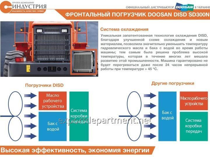 pogruzchik_frontalnyj_doosan_sd300_disd