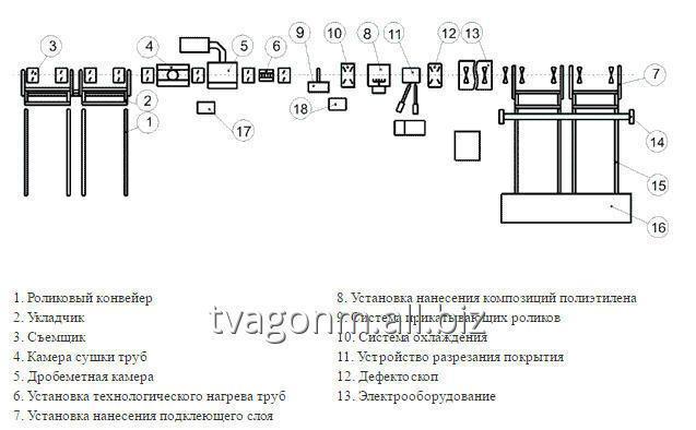 liniya_izolyaczii_trub_ekstrudirovannym_polietilenom