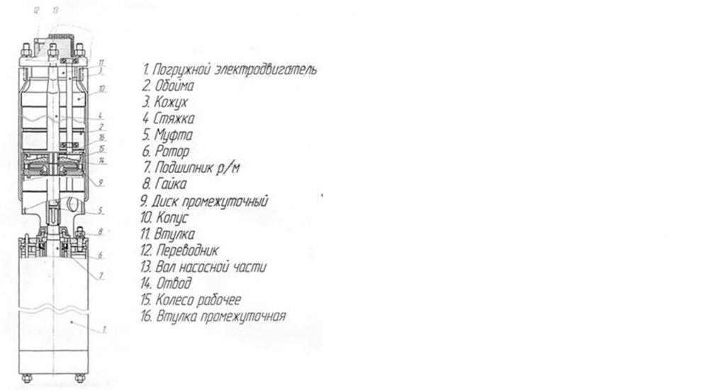 nasosnye_agregaty_tipa_ecv