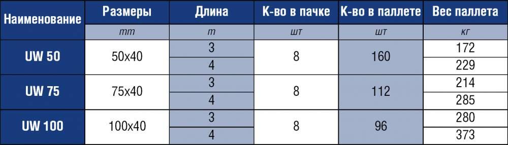 profil_dlya_gipsokartona_napravlyayushhij_uw