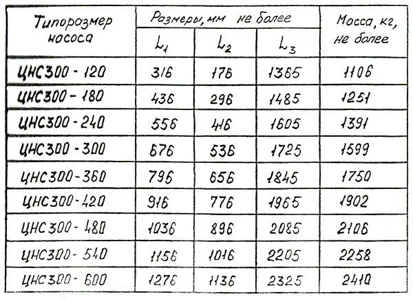 nasos_czentrobezhnyj_sekczionnyj_czns_300_360