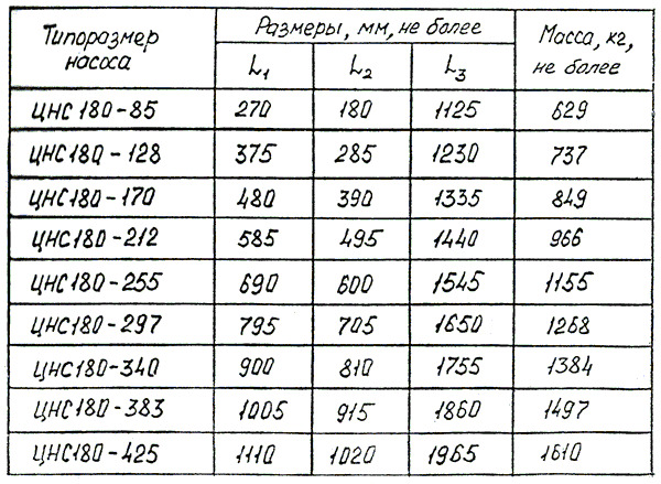 nasos_czentrobezhnyj_sekczionnyj_czns_180_85