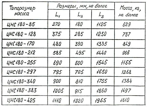 nasos_czentrobezhnyj_sekczionnyj_czns_180_340