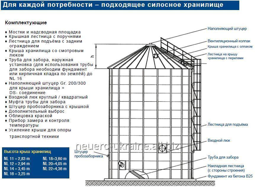 silosa_dlya_hraneniya_zerna