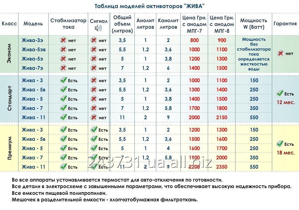 aktivator_vody_zhiva_3_3_litra
