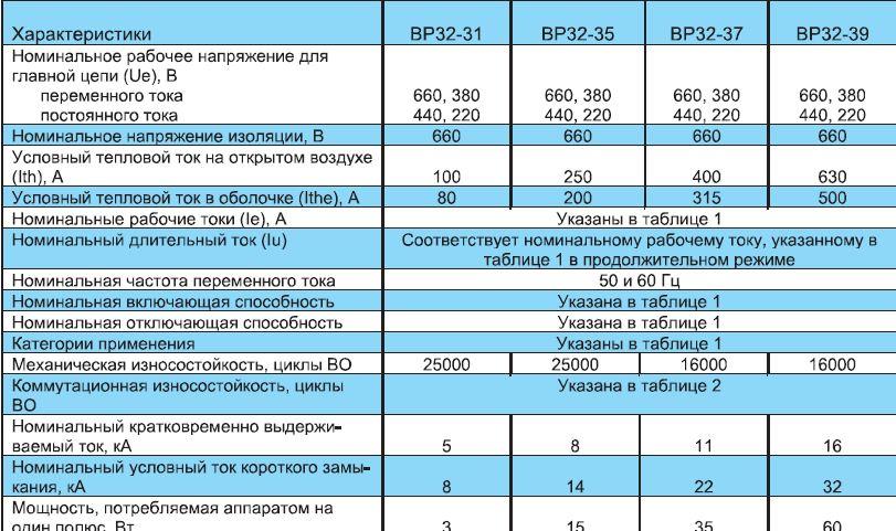 vyklyuchateli_razediniteli_serii_vr32