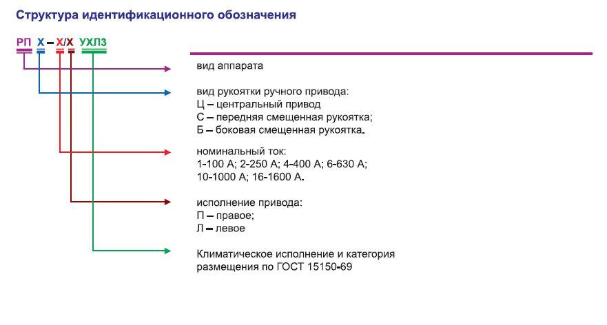 razediniteli_predohraniteli_serii_rp_100_1600_a_380_v_500_v