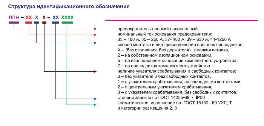 predohraniteli_serii_ppn_2_1600a_690b_500b_400b_440b_220b
