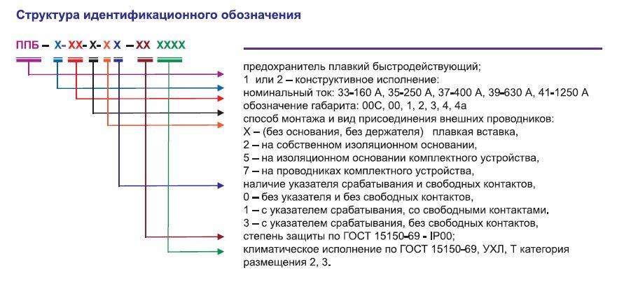 predohraniteli_bystrodejstvuyushhie_serii_ppb