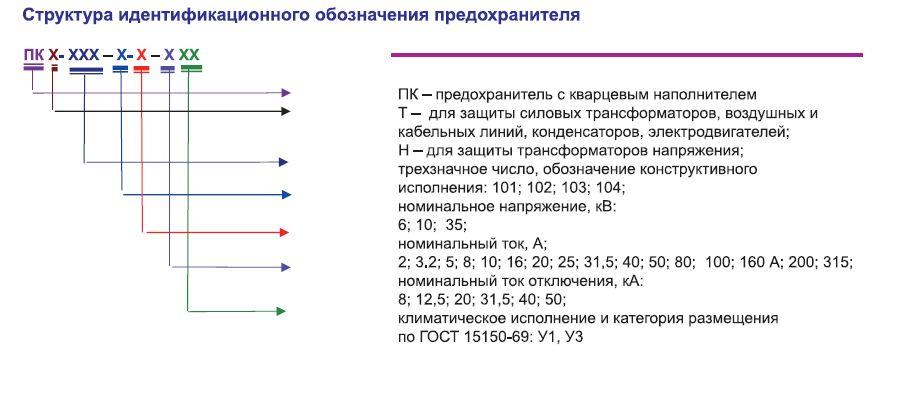 predohraniteli_vysokovoltnye_serii_pkt_i_tokoogranichivayushhie_patrony_pt_2_315a_6kb_10kb_35kb