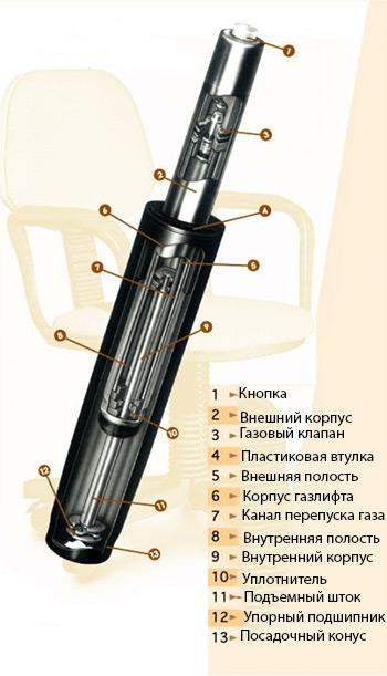 gazliftpnevmopatron_dlya_ofisnyh_stulevkresel