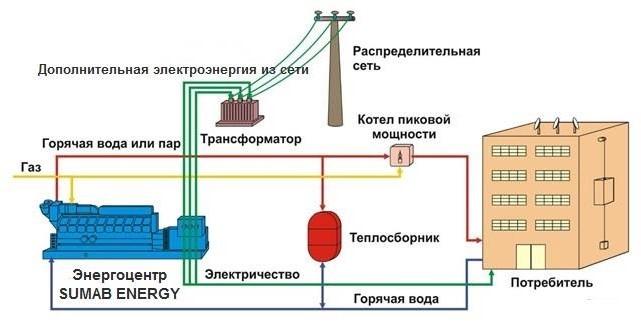 gazoporshnevaya_elektrostanciya_sumab_caterpillar