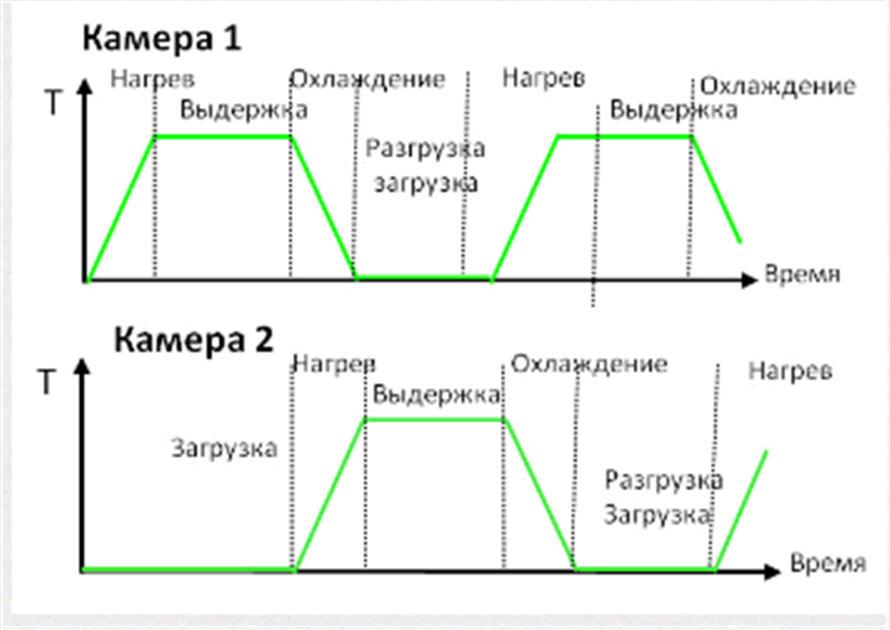 tandem_ustanovka_dlya_pulsplasma_azotirovaniya_i_oksidirovaniya