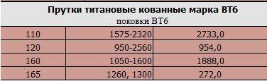 prutki_titanovye_kovannye_marka_vt6_diametr_165_mm