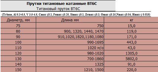 prutki_titanovye_katannye_vt6s_diametr_110_mm