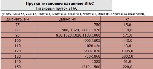 prutki_titanovye_katannye_vt6s_diametr_120