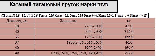 katanyj_titanovyj_prutok_marki_pt3v_diametr_300_mm