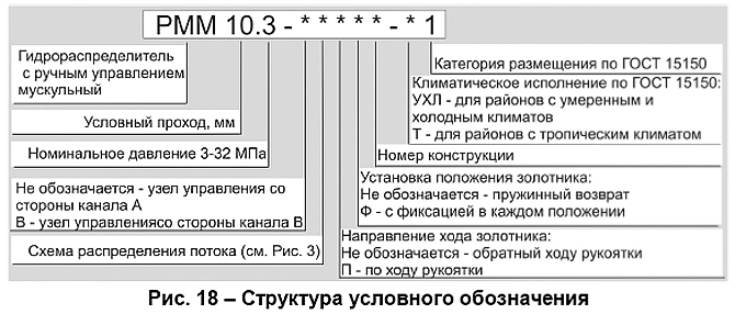 gidroraspredelitel_s_ruchnym_upravleniem_muskulnyj_rmm_103