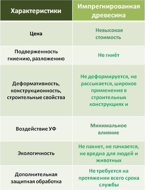 drevesina_s_kontaktom_v_grunte