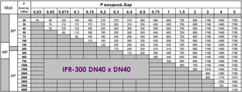 regulyator_ipr_300