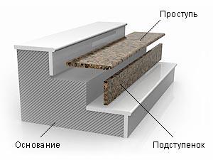 stupeni_stupenki_iz_naturalnogo_granita_i_gabbro_chernye_rozovye_krasnye_serye