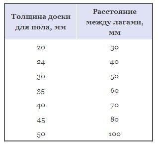 lagi_dlya_pola_reguliruemye_sosnovye