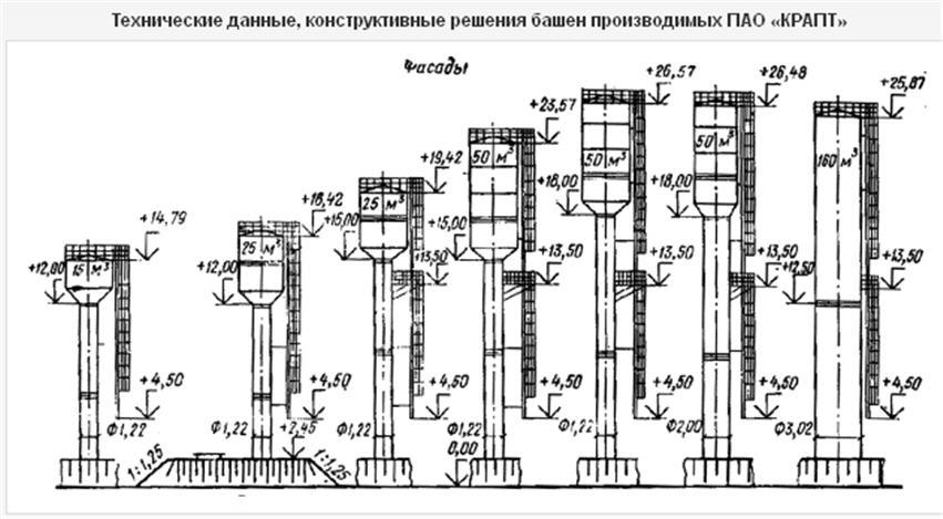 vodonapornaya_bashnya_25_m3_ot_proizvoditelya_zakazat_v_korostene