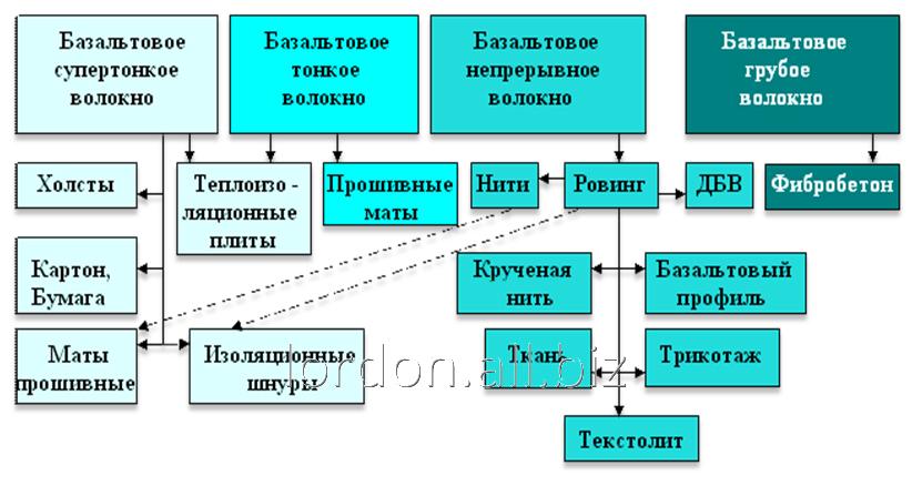 holst_iz_supertonkogo_bazaltovogo_volokna_bstv