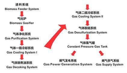 promyshlennye_generatory_gaza_iz_biomassy_pod