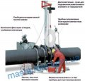 Машина для сварки встык пластмассовых труб от 800 до 1200мм ровелд р 1200 в3