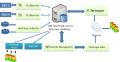 Система учета телефонных разговоров Tariscope Enterprise для 32 абонентов