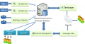 Система учета телефонных разговоров Tariscope Enterprise для 500 абонентов