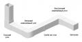 Кабельный канал  -Алюминиевый короб In-Liner Aero