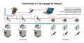 Автоматично отчитане, разпределение и съхранение на процеса течности