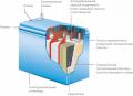 Свинцово кислотные герметичные аккумуляторные батареи типа VRLA
