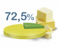 Продаем качественное сливочное масло ГОСТ 72,5%