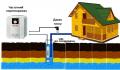 Системы водоснабжения коттеджа, частного дома