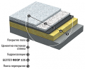 Thermal insulation for a heat-insulated floor
