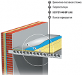 Heat and sound insulating layer in designs of floors with the raised standard loadings.