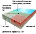 Покрытие UNIVERSUM П 02 Мат полиуретановое однокомпонентное матовое (уп.16кг)