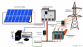 Сетевая солнечная электростанция 10 кВт для частных домохозяйств