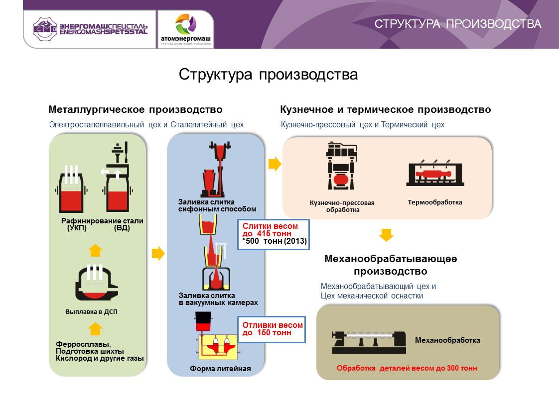 Энергомашспецсталь, ПАО (Energomashspetsstal lPJSC)