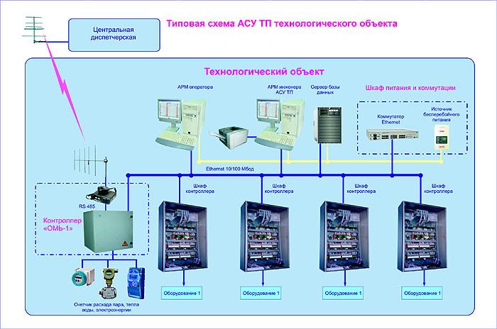 На нижнем уровне, контроллеры АСУ ТП выполняют измерение параметров...